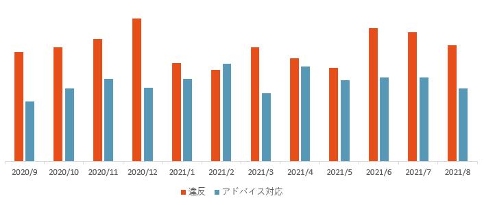 違反アド対件数推移202009_202108