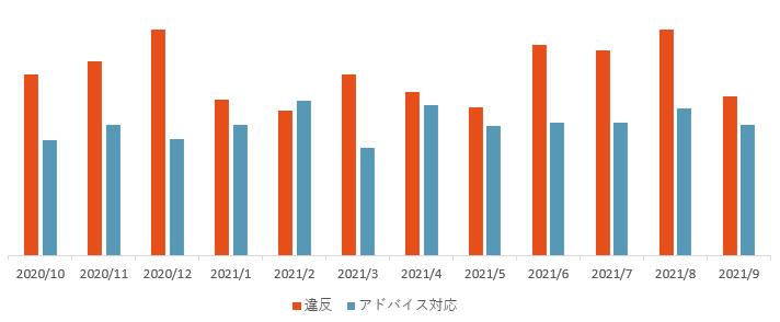 違反アド対件数推移202010_202109