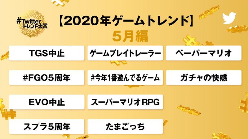ゲームトレンド2020