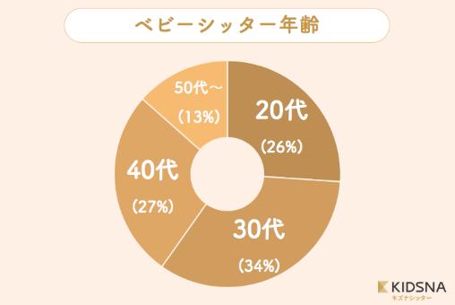 シッター円グラフ1