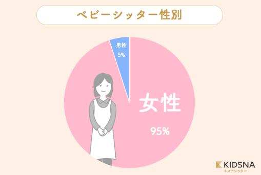 シッター円グラフ2