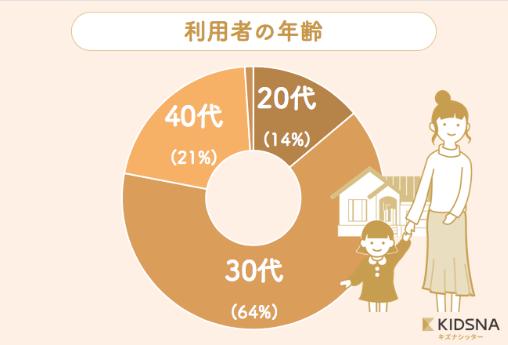シッター円グラフ3