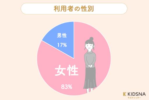 シッター円グラフ4