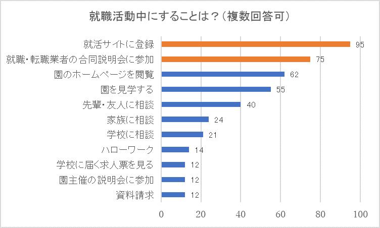 アンケートグラフ①